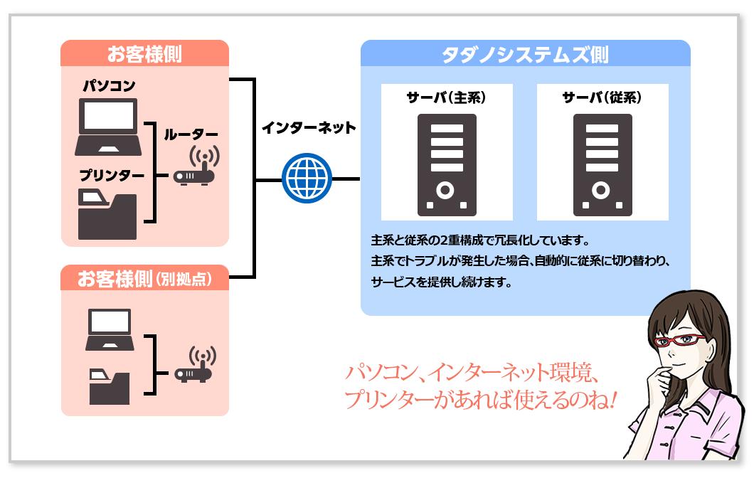quickx 車輌履歴管理システム