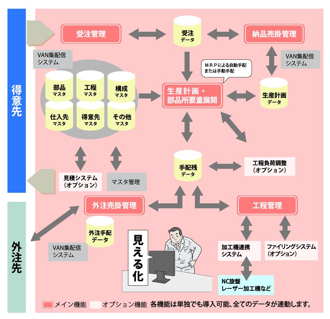 生産管理システムの機能概要