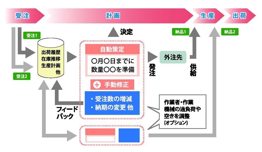 生産計画・部品所要量展開 生産管理システム