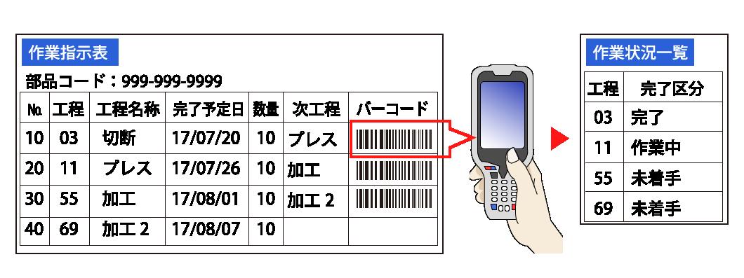 バーコードを使った工程管理も可能